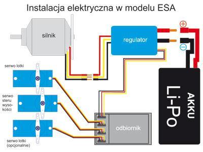 Budowa ESA - Instalacja elektryczna w modelu ESA