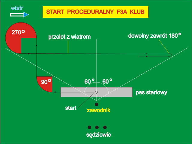 Start proceduralny