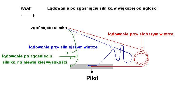 Lądowanie po zgaśnięciu silnika w większej odległości