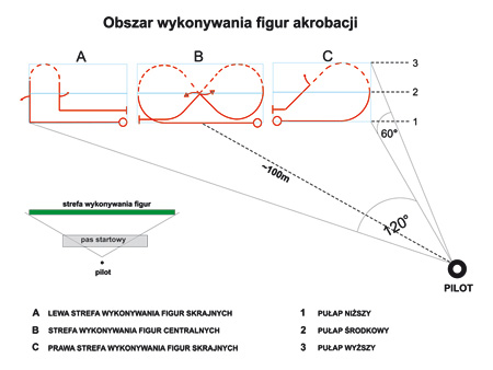 Rys. 1 - Podział strefy lotów