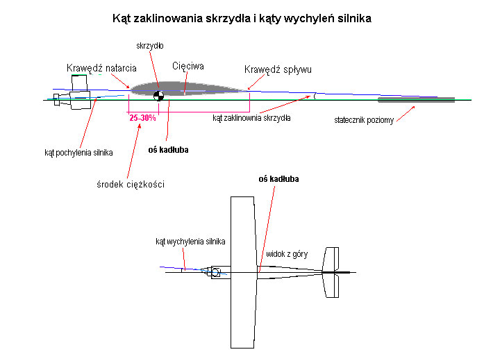 Zaklinowanie skrzydła i silnika
